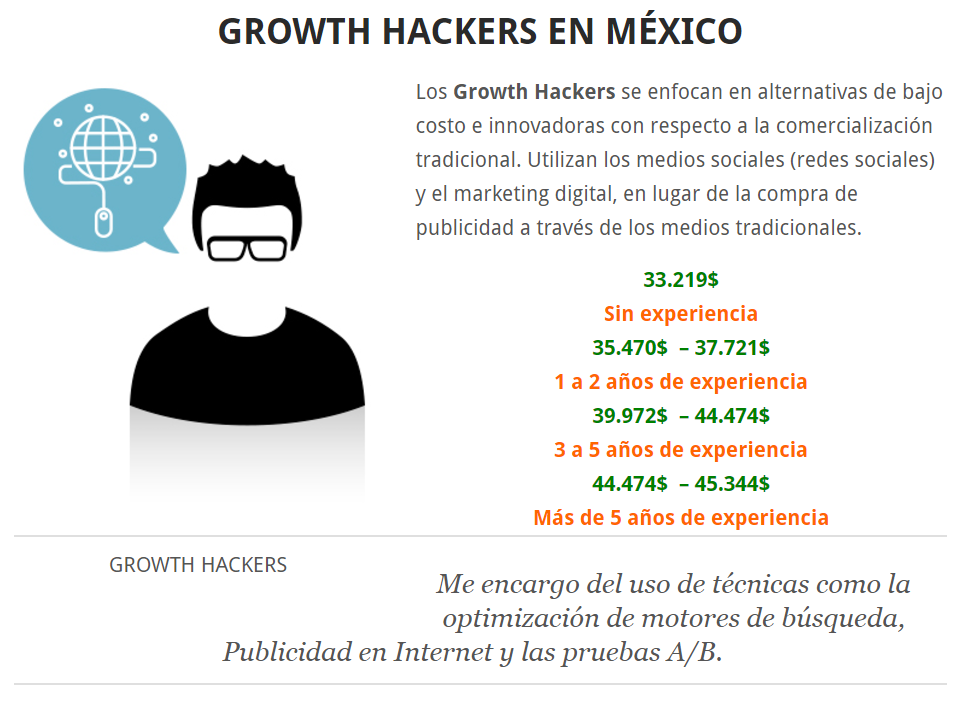 GROWTH HACKERS EN MÉXICO