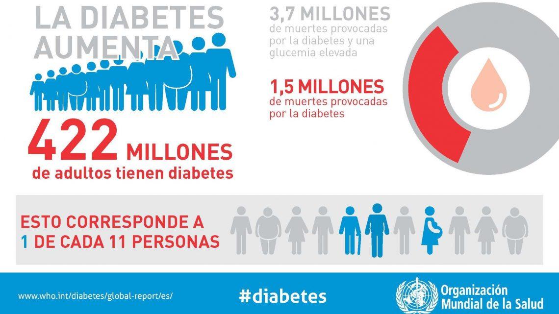 Diabetes: El divertido origen de una palabra tan temida