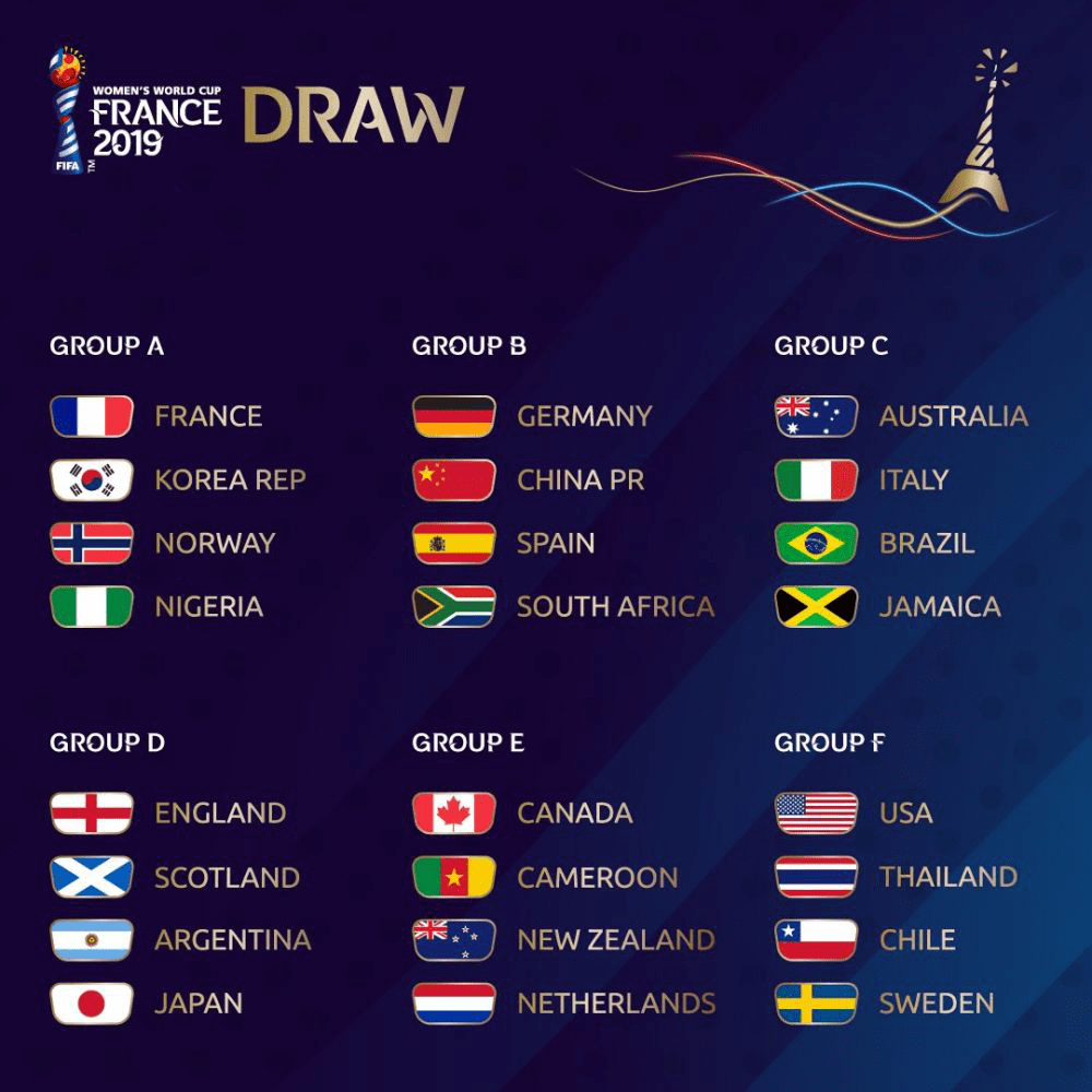 Grupos-Mundial-Femenino-Francia-2019